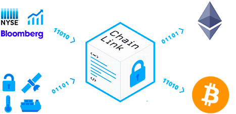 "SmartContract ChainLink Enables External ""Off-Chain"" Data Access"
