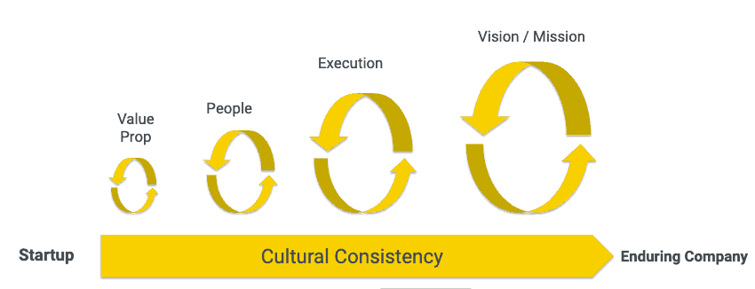 From Vision to Execution
