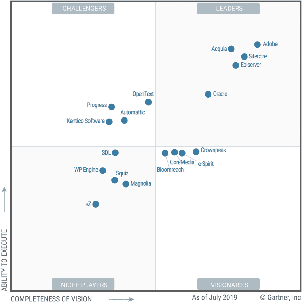 Acquia in the Gartner Magic Quadrant