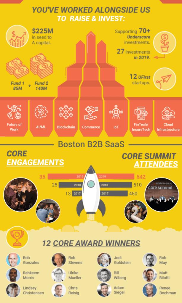 Boston Startup Ecosystem - Underscore 2019 Stats