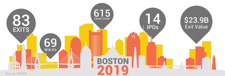 Boston 2019 Ecosystem Stats