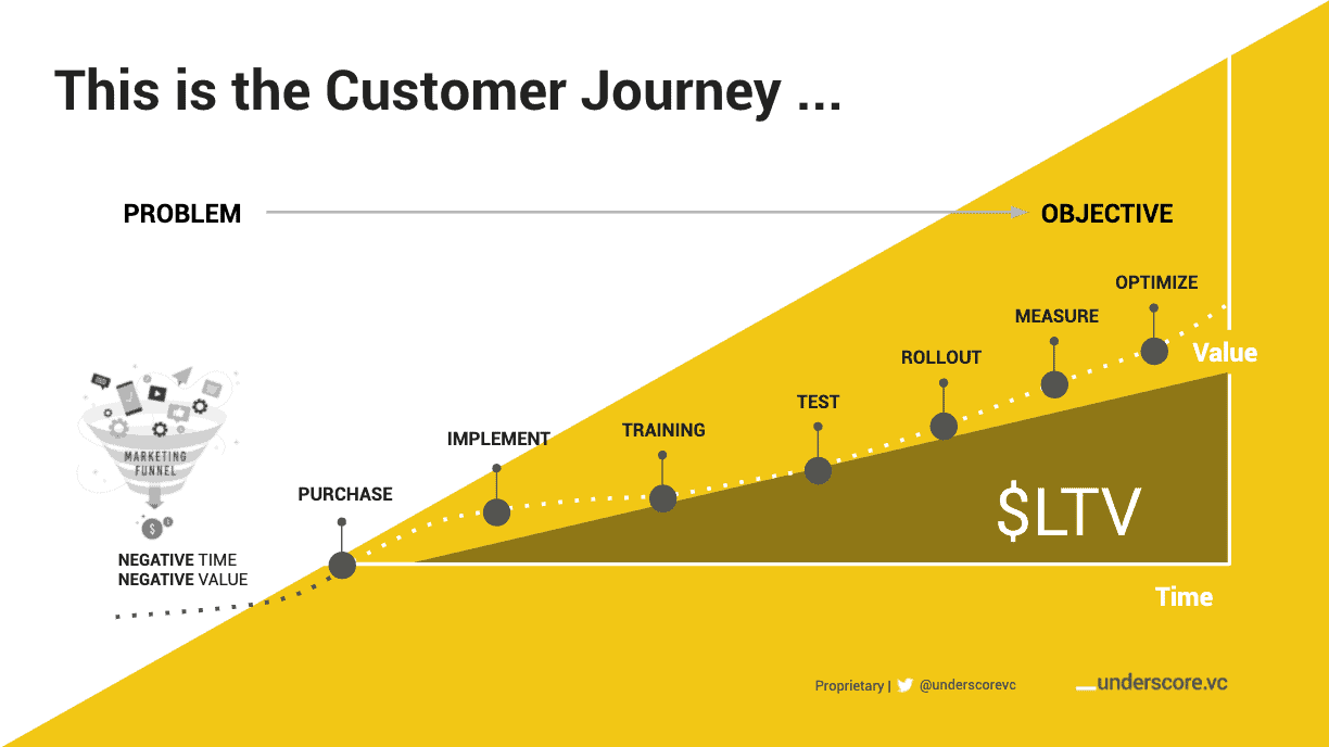 The customer journey & LTV