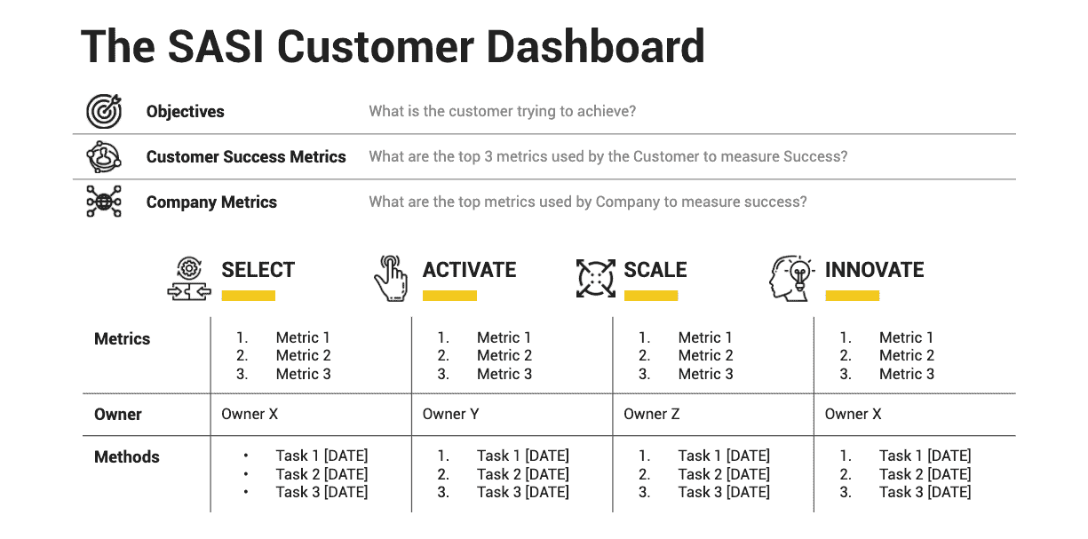 The SASI Customer Dashboard