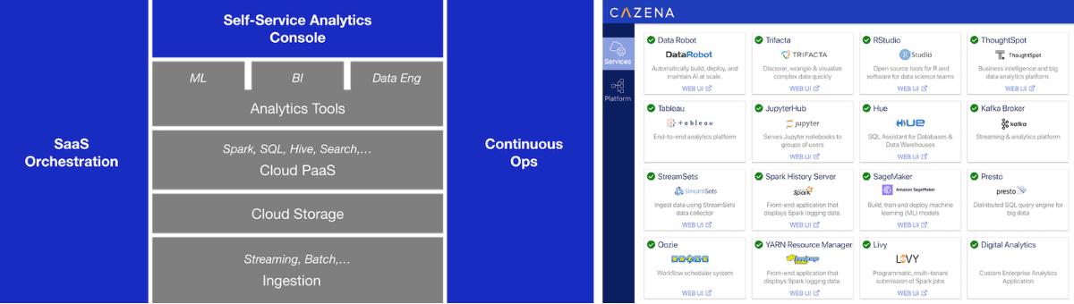 Cazena Instant Data Lake Platform Architecture