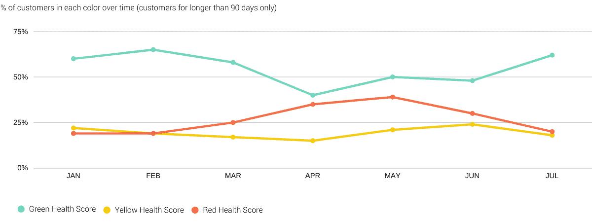 Customer Health Score Trendline