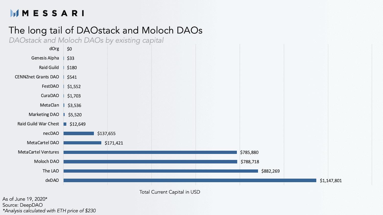 Snapshot of DAO assets. Source: Messari Crypto